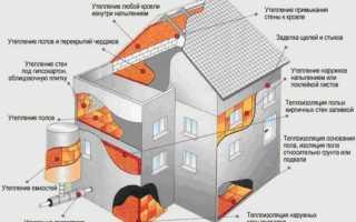 Утепление пенополиуретаном плюсы и минусы