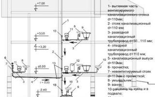 Установка труб внешней и внутренней канализации в загородном доме