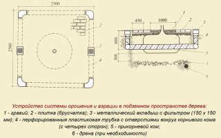 Подготовка ямы и траншеи