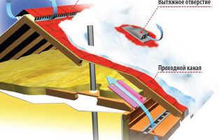 Вентиляционные системы крыши