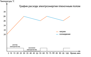 Мощность пленочного теплого пола на квадратный метр