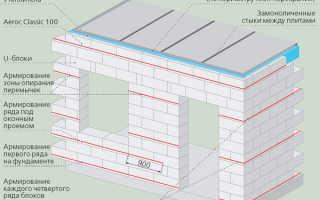 Технология армирования стен из газосиликатных блоков