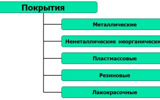 Основные виды покрытий и их особенности