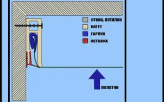 Виды натяжных потолков по строению конструкции и форме