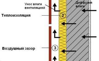 Воздушный зазор в вентилируемых фасадах толщина