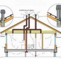 Вентиляция в старых домах