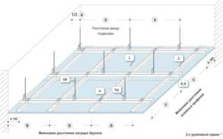 В чём особенность потолка из гипрока по технологии кнауф