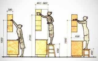 Оптимальная высота кухонного гарнитура на кухне
