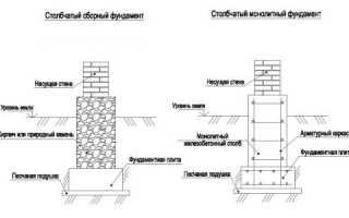 Как произвести ремонт кирпичного фундамента своими руками