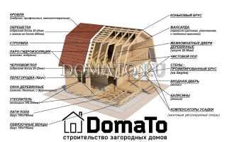 Последовательность сборки дома из бруса или сруба